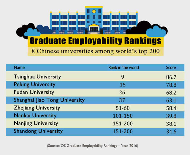 8 Chinese Universities Ranked Among World's Best for 'Employability