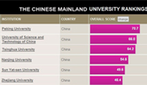 International University Ranking